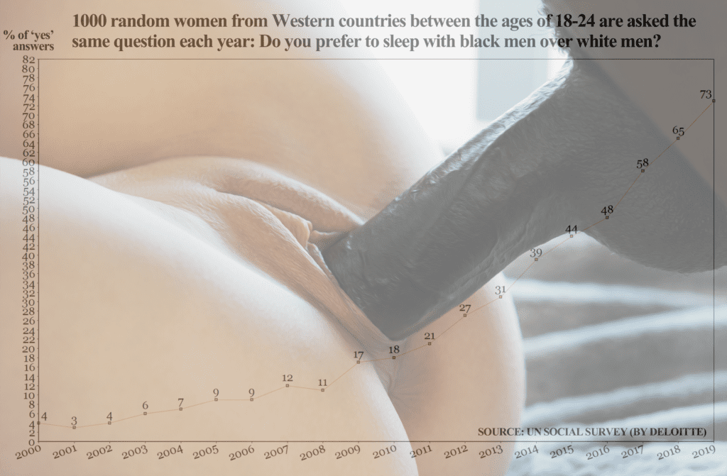 Leave Sex To The Real Men, Stay Virgins Whitebois - image Leave-Sex-To-Real-Men-Stay-Virgins-Whitebois-8-1024x671 on https://blackcockcult.com